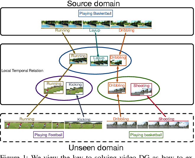 Figure 1 for Adversarial Pyramid Network for Video Domain Generalization