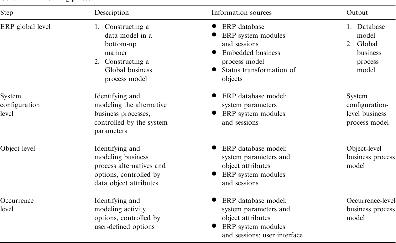 Erp modeling a comprehensive approach semantic scholar table 1 malvernweather Gallery