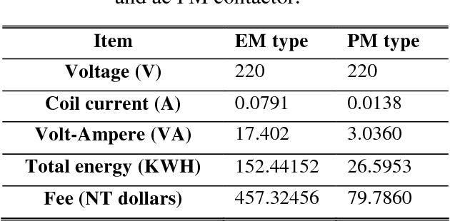 PDF] A High Performance AC Permanent Magnet Contactor