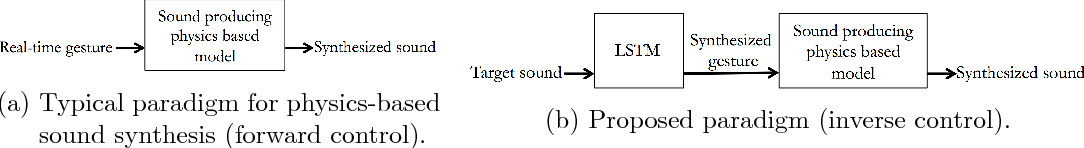 Toward Inverse Control of Physics-Based Sound Synthesis - Semantic
