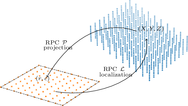 Figure 1 for Robust Rational Polynomial Camera Modelling for SAR and Pushbroom Imaging