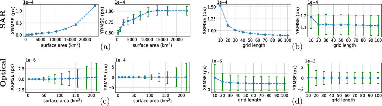 Figure 3 for Robust Rational Polynomial Camera Modelling for SAR and Pushbroom Imaging