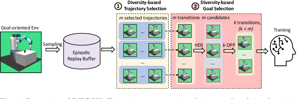 Figure 1 for Diversity-based Trajectory and Goal Selection with Hindsight Experience Replay