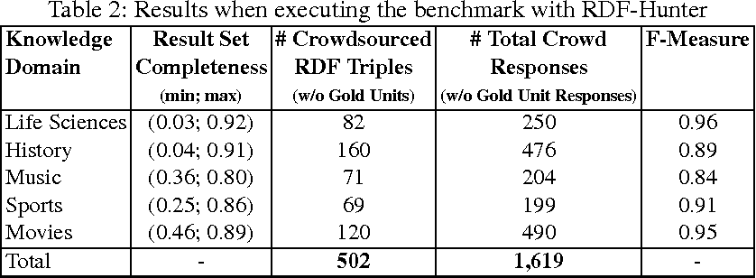 Table 2: Results when executing the benchmark with RDF-Hunter
