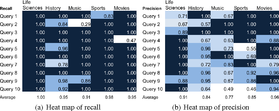 Fig. 4: Heat maps of recall and precision achieved with RDF-Hunter