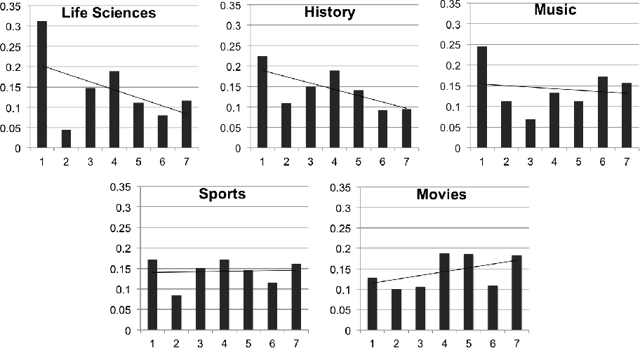 Fig. 5: Histogram and trend line of the crowd's familiarity with tasks from five different knowledge domains: Life Sciences, History, Sports, Movies, and Music. The x axis represents the familiarity score from 1 to 7; the y is the proportion of workers