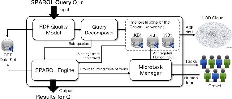 Fig. 1: The RDF-Hunter architecture