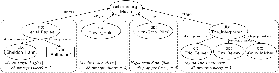 Fig. 2: Portion of the DBpedia data set for movies