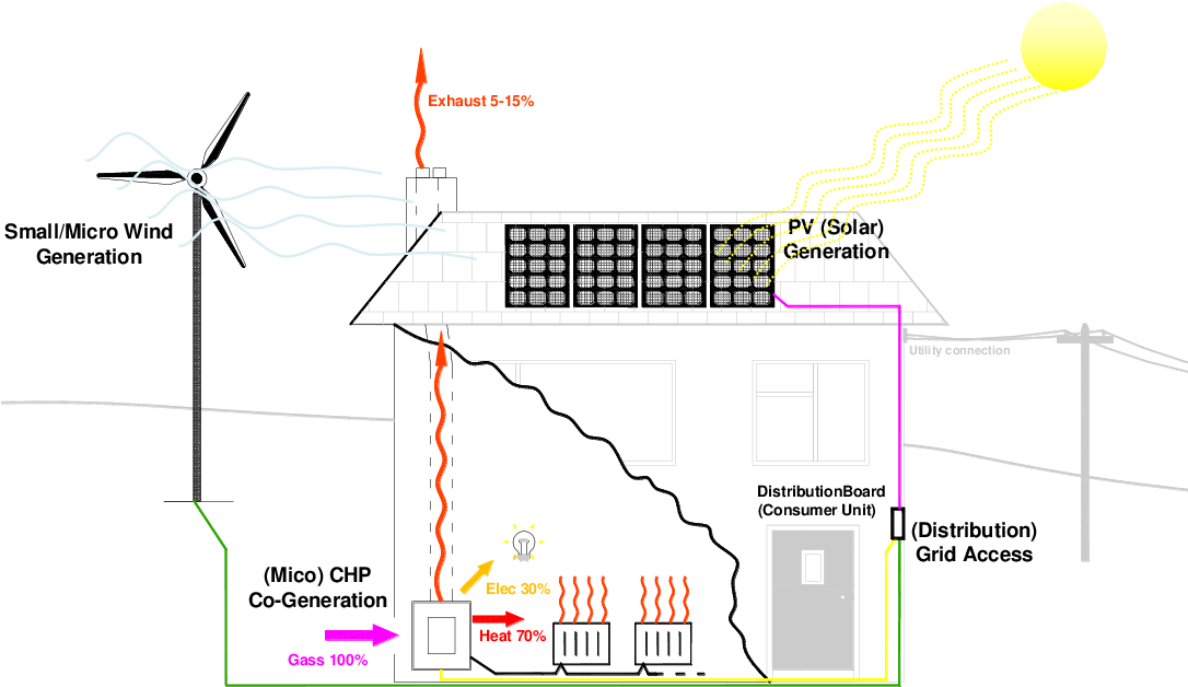Figure 3 1 from Micro (Wind) Generation: 'Urban Resource