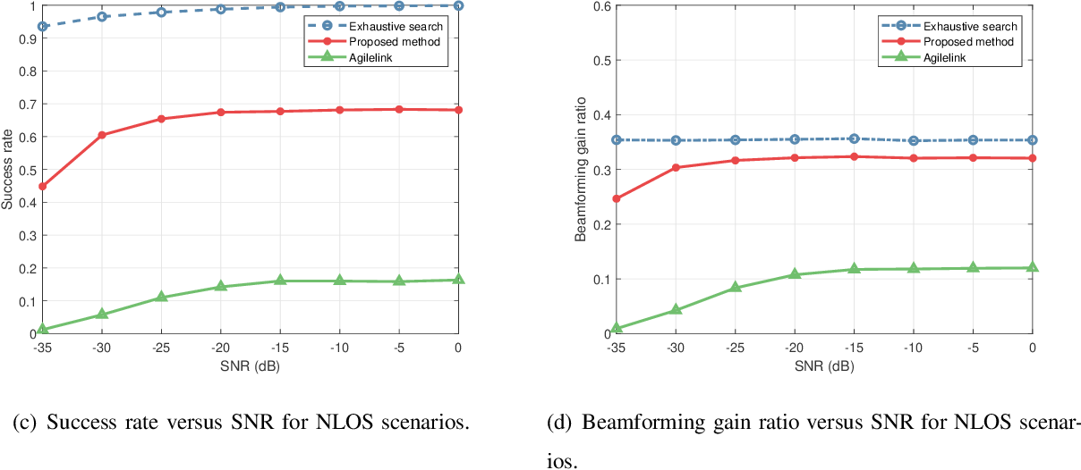 Figure 4 for Joint Active and Passive Beam Training for IRS-Assisted Millimeter Wave Systems