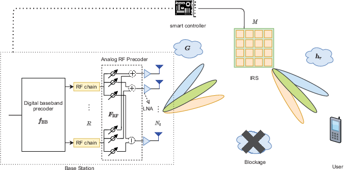 Figure 1 for Joint Active and Passive Beam Training for IRS-Assisted Millimeter Wave Systems