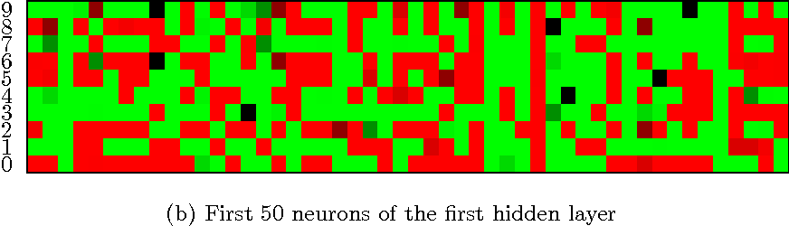 Figure 2 for Diversity Networks: Neural Network Compression Using Determinantal Point Processes