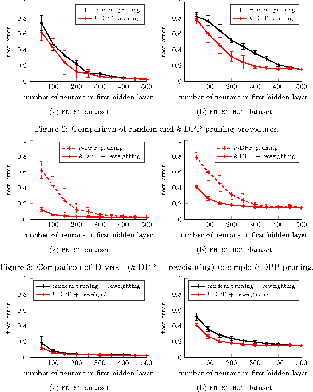 Figure 4 for Diversity Networks: Neural Network Compression Using Determinantal Point Processes