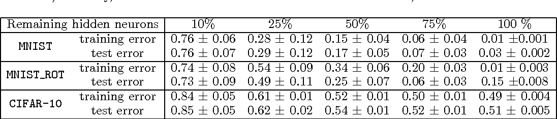Figure 3 for Diversity Networks: Neural Network Compression Using Determinantal Point Processes