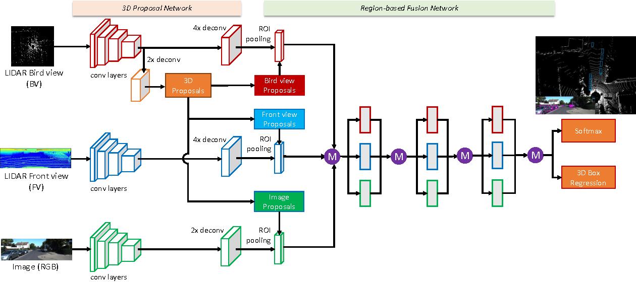 Figure 1 for Multi-View 3D Object Detection Network for Autonomous Driving