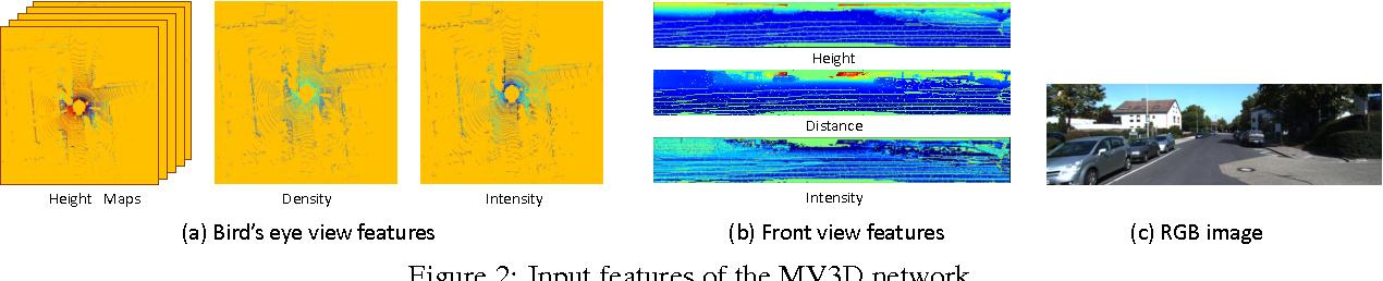 Figure 3 for Multi-View 3D Object Detection Network for Autonomous Driving