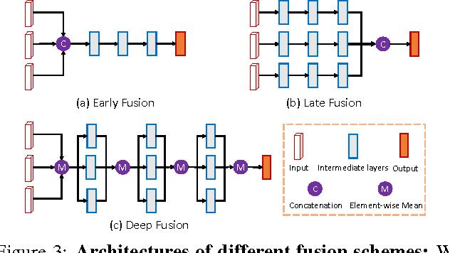 Figure 4 for Multi-View 3D Object Detection Network for Autonomous Driving