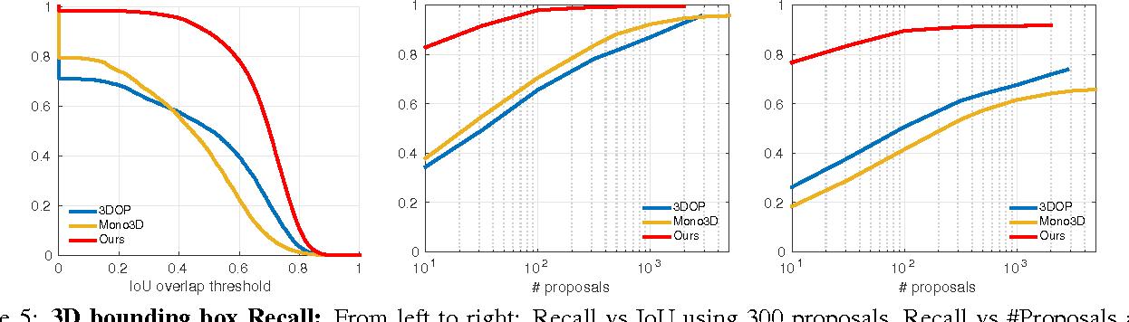 Figure 5 from Multi-view 3D Object Detection Network for Autonomous