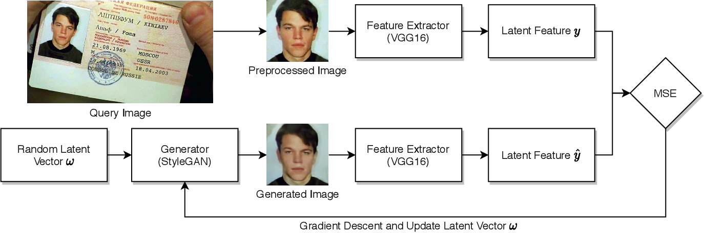 Figure 3 for Differentially Private Imaging via Latent Space Manipulation