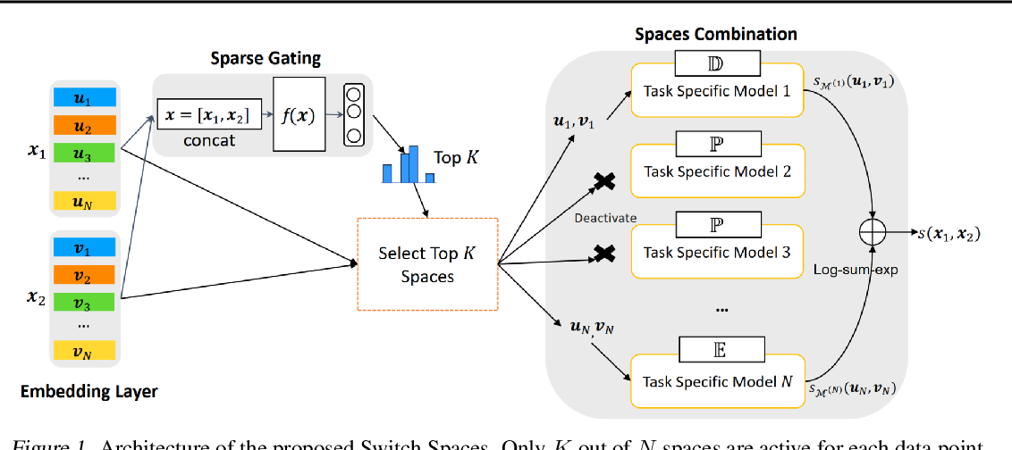 Figure 1 for Switch Spaces: Learning Product Spaces with Sparse Gating