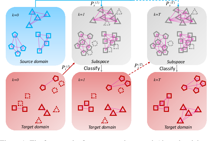Figure 1 for Cross-Domain Structure Preserving Projection for Heterogeneous Domain Adaptation