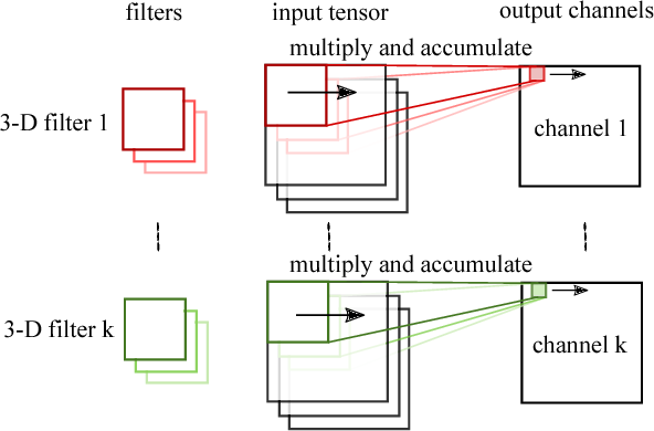 Figure 1 for Towards a Spectrum of Graph Convolutional Networks