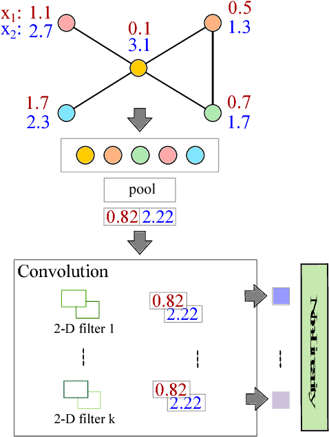 Figure 2 for Towards a Spectrum of Graph Convolutional Networks
