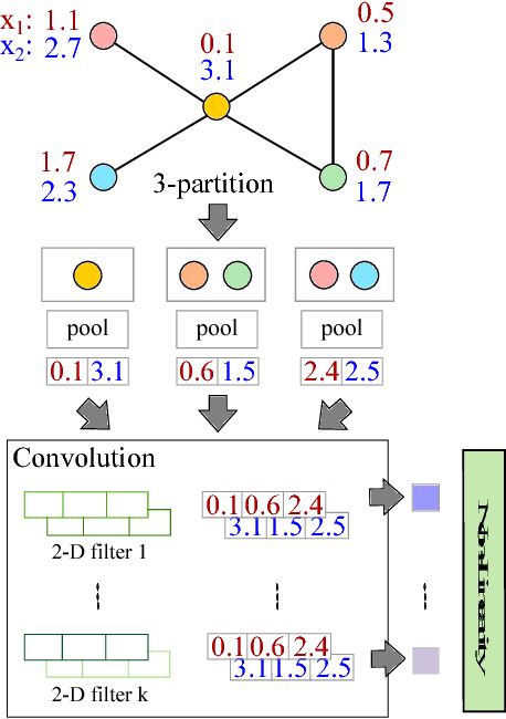 Figure 3 for Towards a Spectrum of Graph Convolutional Networks