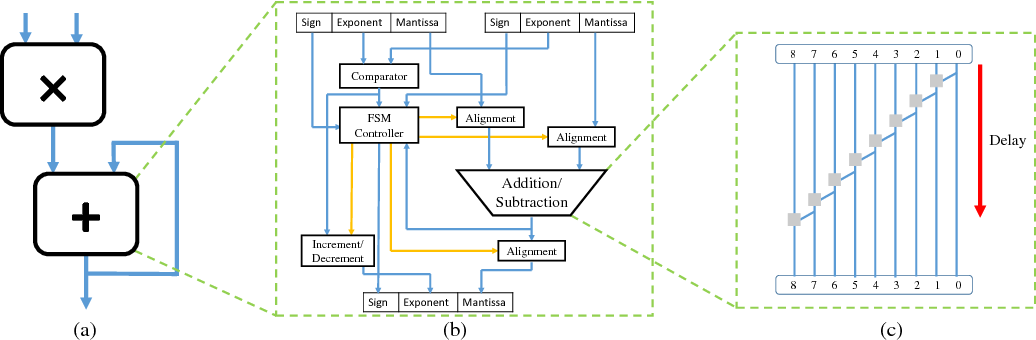 Figure 1 for Rethinking Numerical Representations for Deep Neural Networks