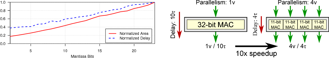 Figure 2 for Rethinking Numerical Representations for Deep Neural Networks