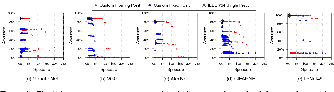 Figure 3 for Rethinking Numerical Representations for Deep Neural Networks