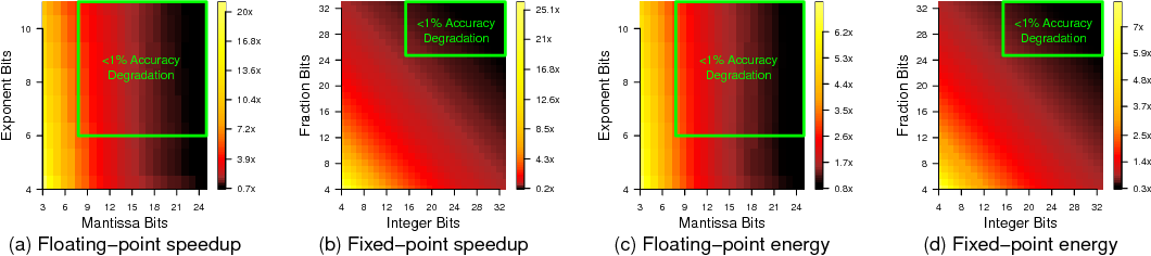 Figure 4 for Rethinking Numerical Representations for Deep Neural Networks