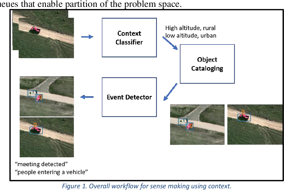 Figure 1 for Contextual Sense Making by Fusing Scene Classification, Detections, and Events in Full Motion Video