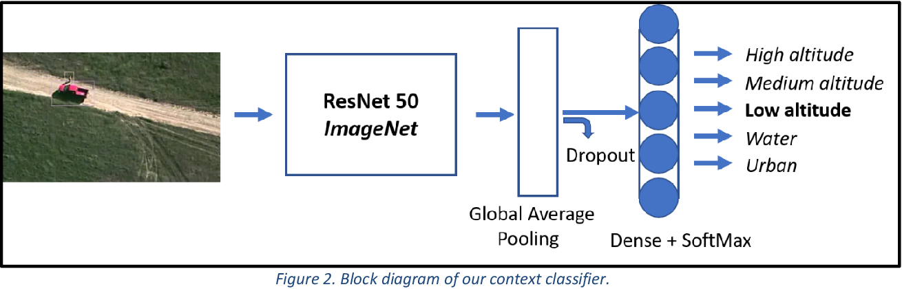 Figure 2 for Contextual Sense Making by Fusing Scene Classification, Detections, and Events in Full Motion Video