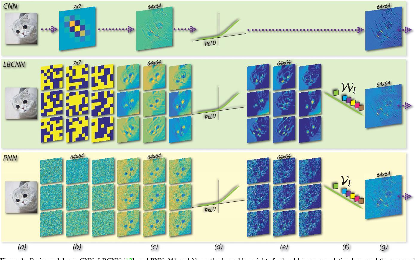 Figure 1 for Perturbative Neural Networks