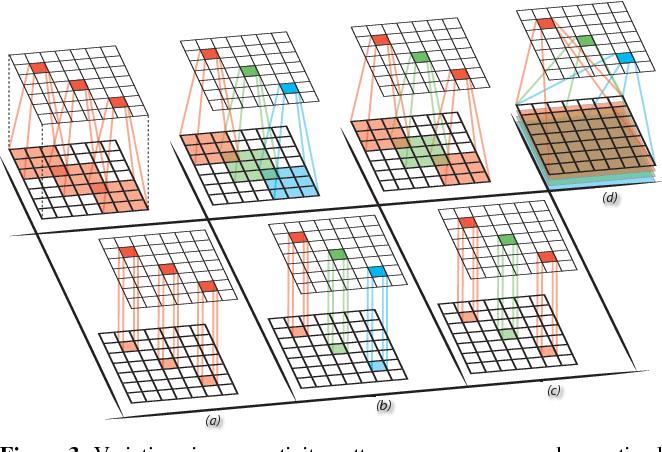 Figure 4 for Perturbative Neural Networks
