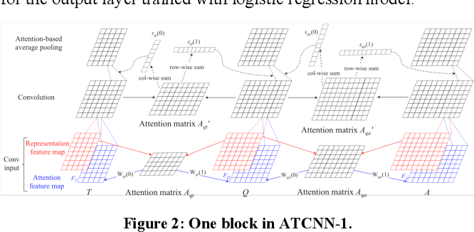 Figure 3 for TCNN: Triple Convolutional Neural Network Models for Retrieval-based Question Answering System in E-commerce