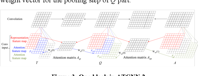 Figure 4 for TCNN: Triple Convolutional Neural Network Models for Retrieval-based Question Answering System in E-commerce