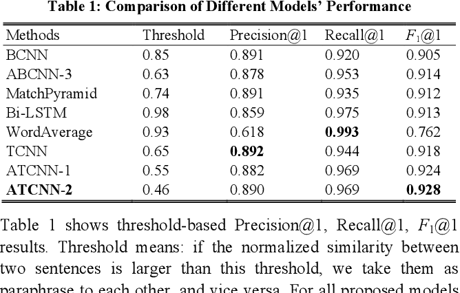 Figure 2 for TCNN: Triple Convolutional Neural Network Models for Retrieval-based Question Answering System in E-commerce