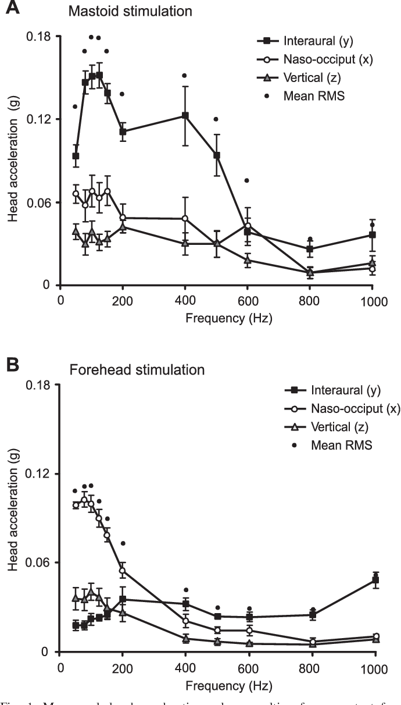 myogenic stimulation