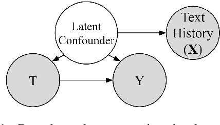 Figure 1 for Adjusting for Confounders with Text: Challenges and an Empirical Evaluation Framework for Causal Inference