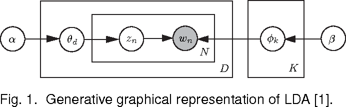 Figure 1 for Learning Topic Models by Belief Propagation