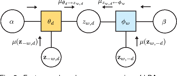 Figure 3 for Learning Topic Models by Belief Propagation