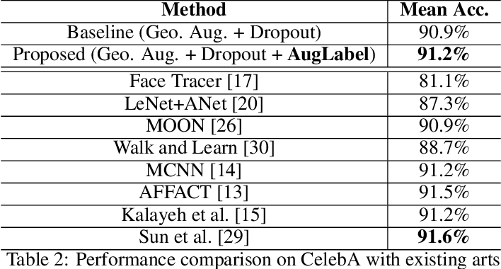 Figure 3 for AugLabel: Exploiting Word Representations to Augment Labels for Face Attribute Classification