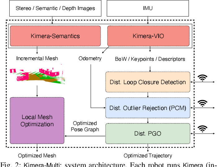 Figure 2 for Kimera-Multi: a System for Distributed Multi-Robot Metric-Semantic Simultaneous Localization and Mapping