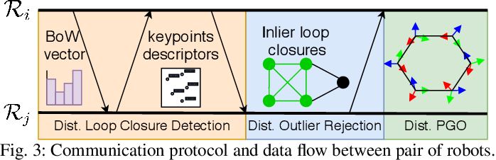Figure 3 for Kimera-Multi: a System for Distributed Multi-Robot Metric-Semantic Simultaneous Localization and Mapping