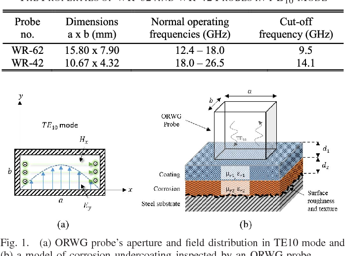 Fig. 1. (a) ORWG probe's aperture and field distribution in TE10 mode and (b) a model of corrosion undercoating inspected by an ORWG probe.