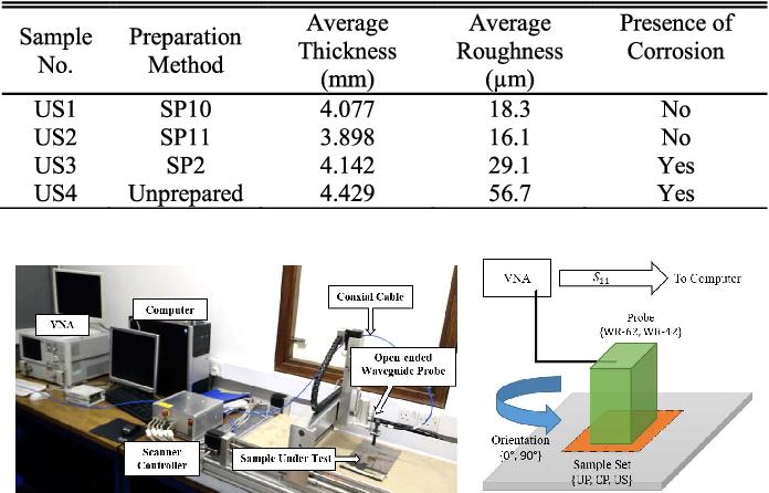 TABLE II SURFACE PREPARATION SAMPLE'S PROPERTIES