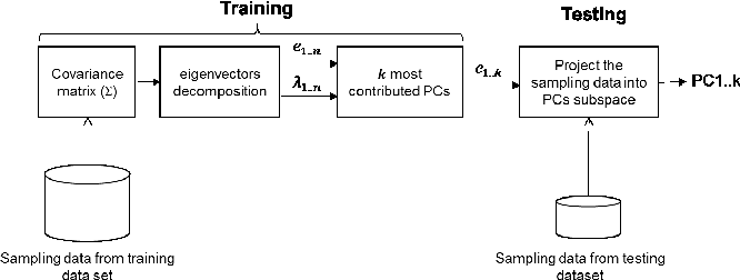 Fig. 4. PCA for feature extraction of corrosion progression.