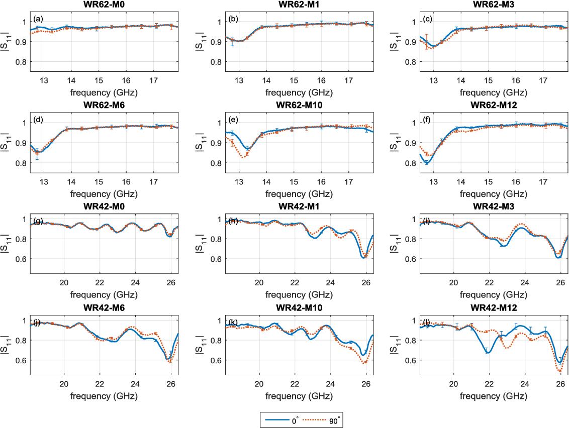 Fig. 5. Average magnitude responses of UP samples obtained by WR-62: (a) M0, (b) M1, (c) M3, (d) M6, (e) M10, (f) M12 and WR-42: (g) M0, (h) M1, (i) M3, (j) M6, (k) M10, (l) M12.